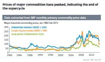 Major industrial commodity prices, Jan 1980-Feb 2015