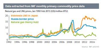 Natural gas and LNG prices, Jan 1992-Feb 2015 (US$/million BTU)