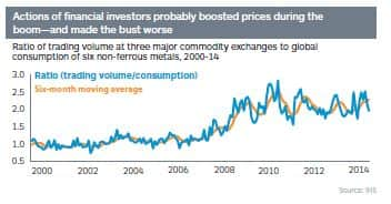Ratio of trading volume at three major commodity exchanges to global consumption of six non-ferrous metals, 2000-14