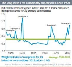Industrial commodity price index, 1900-2012
