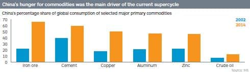 China's percentage share of global consumption of selected major primary commodities