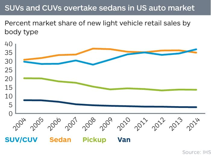 SUVs pass sedans as most popular body type in US auto market
