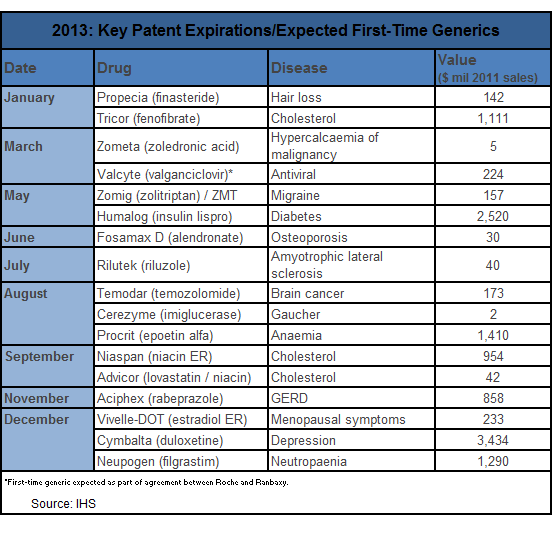 IHS Healthcare and Pharma key patent expirations 2013