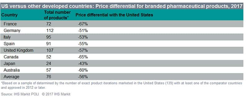 US versus other developed countries: Price differential for branded pharmaceutical products, 2017