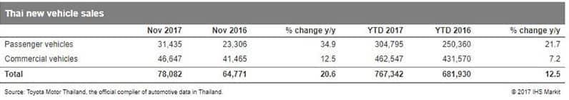 Thai new vehicle sales