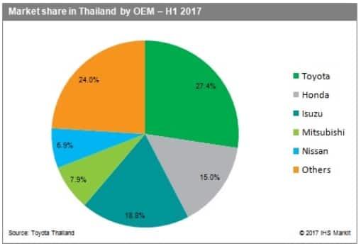 Thai new vehicle market grows 11 2% y/y in H1, Mazda revises 2017