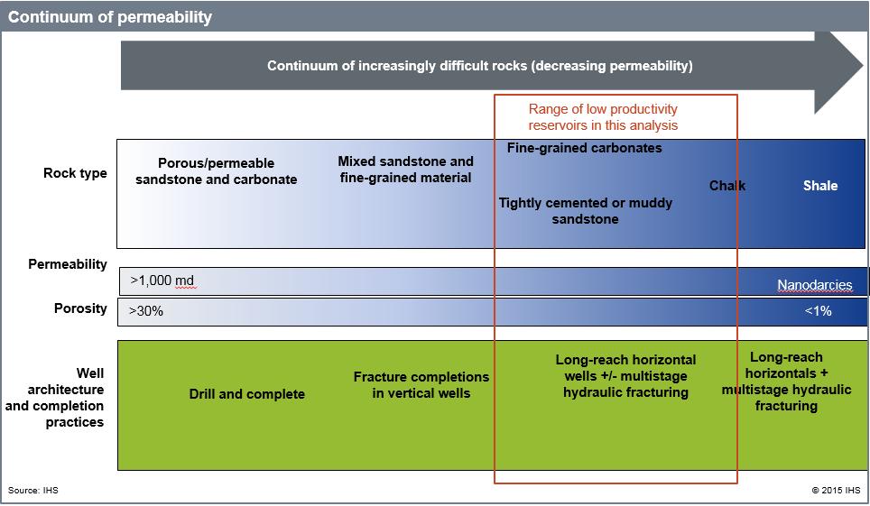 Continuum of permeability