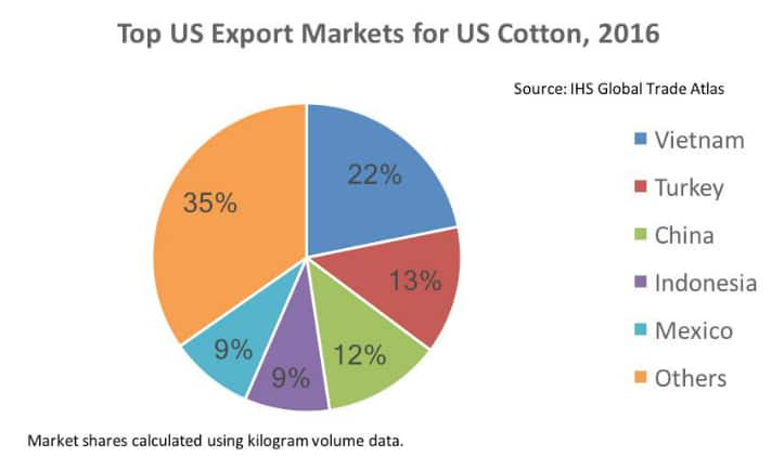 JOC Insights: US exports of cotton