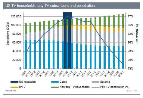 US TV households, pay-TV subscribers and penetration