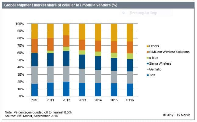 Global shipment market sharer of cellular IoT module vendors (%)