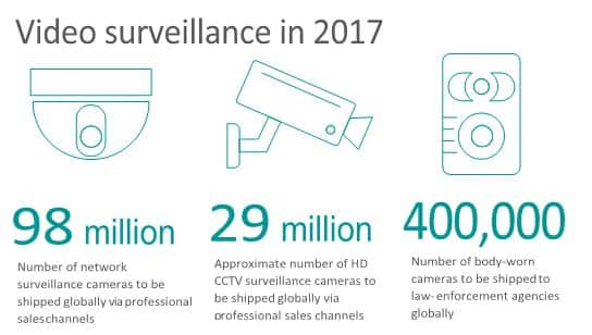 Video surveillance in 2017