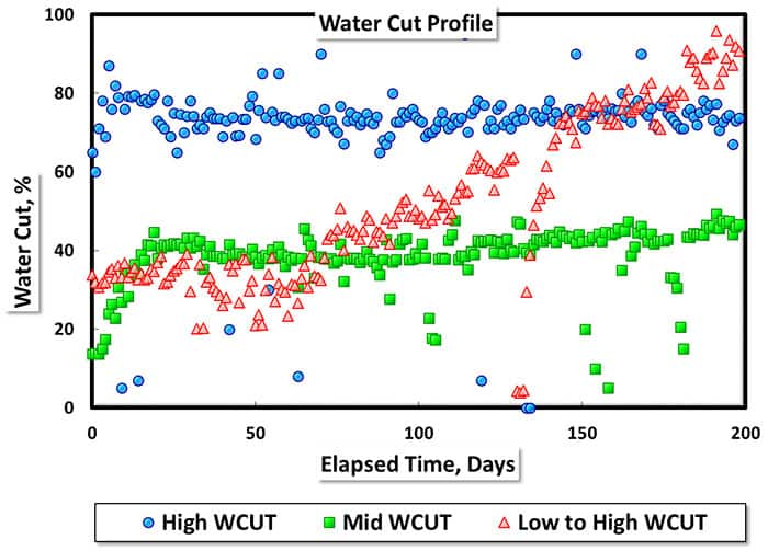 Water cut profile chart from IHS Energy