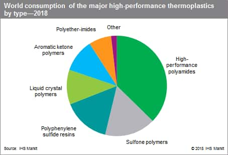 World Consumption of the major high performance thermoplastics by type-2018