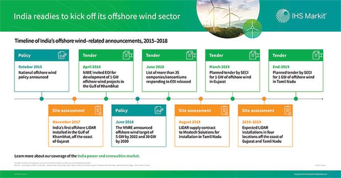 India readies to kick off its offshore wind sector   IHS Markit