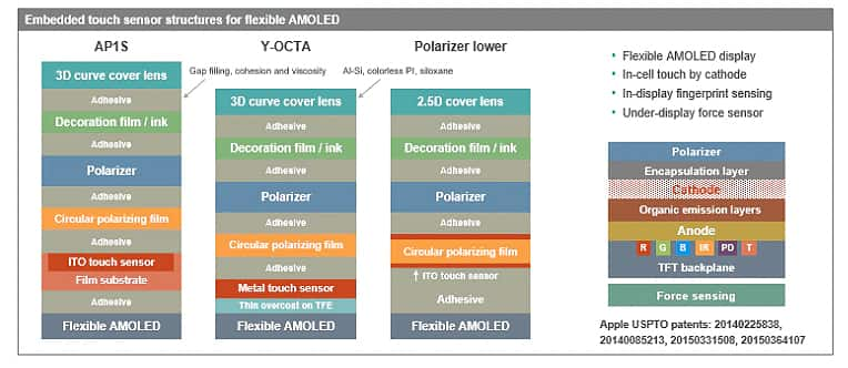 Embedded touch sensor structures for flexible AMOLED