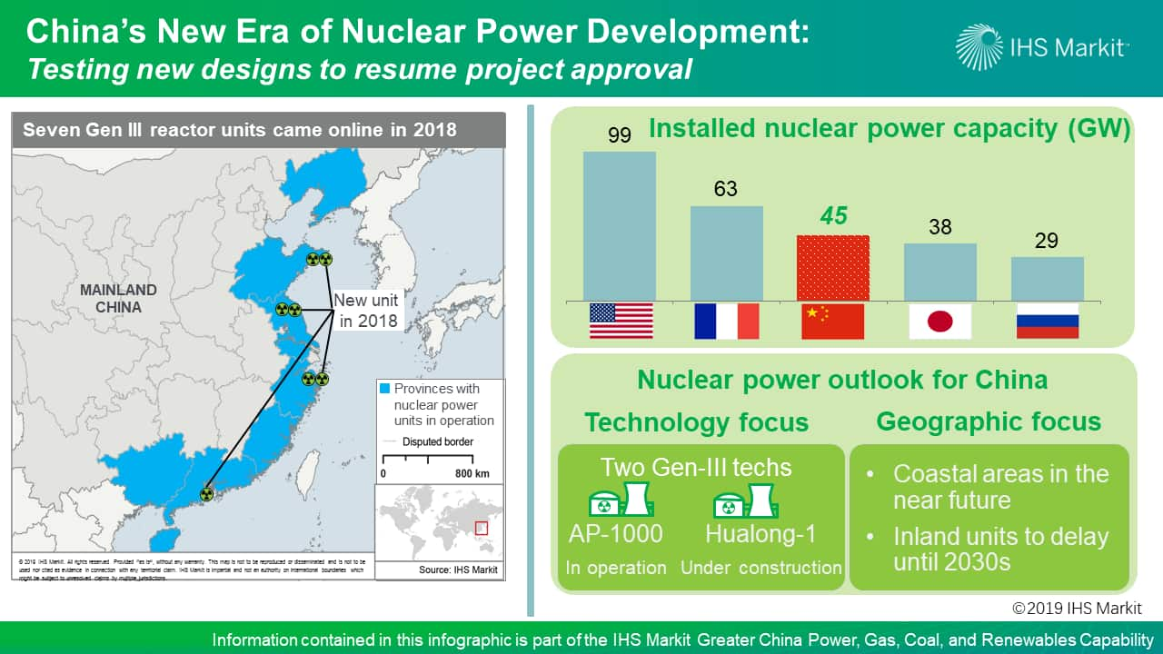China Nuclear Overview 2019