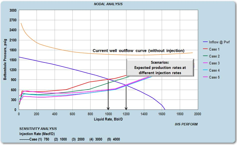 nodal analysis gas lift injection rates