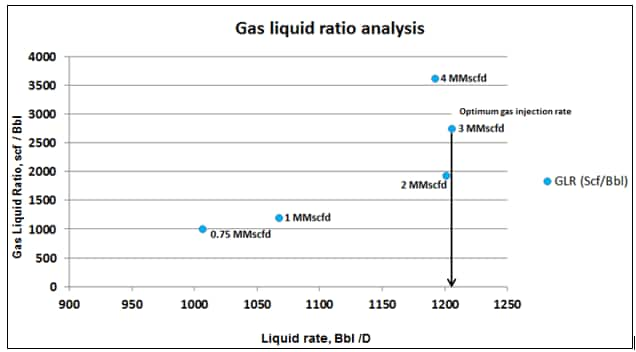 gas liquid ratio analysis