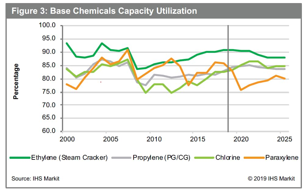 Global basic chemicals outlook | IHS Markit