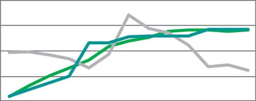 specialty chemicals industry data