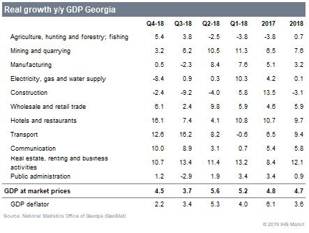 Structural progress supports impressive Georgian 2018 growth