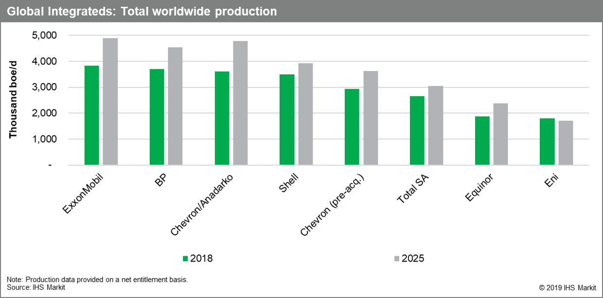 global integrateds total worldwide production