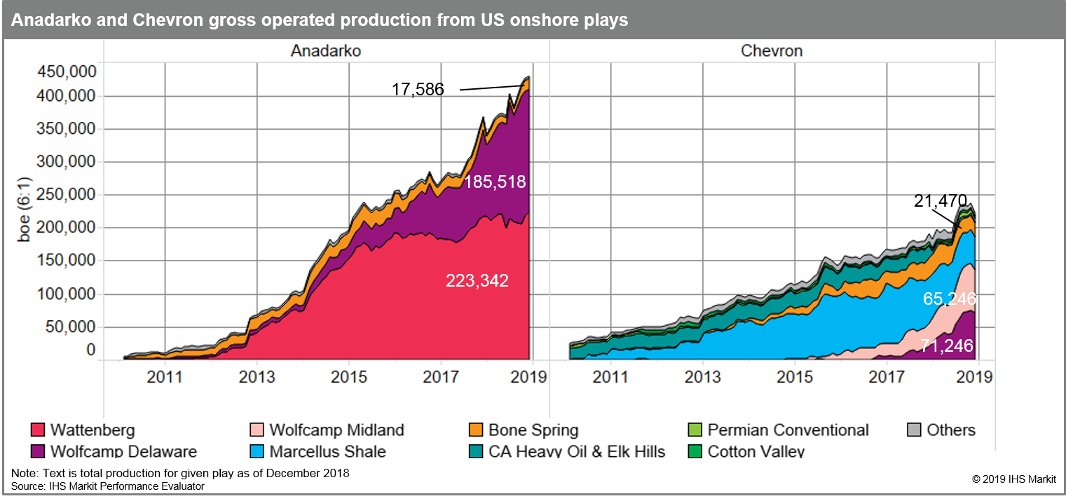 Anadarko and Chevron gross operated production from US onshore plays