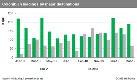 Crude Oil Trade: Venezuela's pain is Brazil's gain | IHS Markit