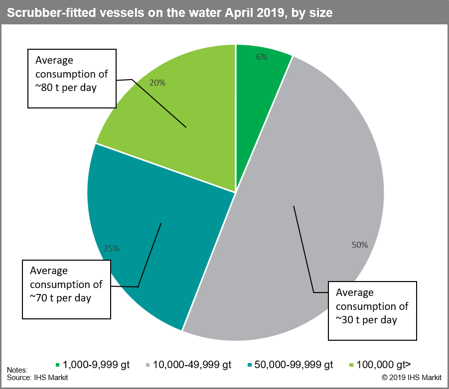 Scrubber-fitted-vessels-on-the-water-April2019