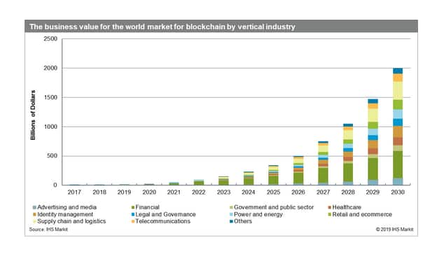 IHS Markit graphic of Digital Orbit Blockchain Business Value by Vertical