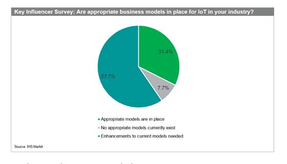 Key Influencer Survey results on IoT as business model