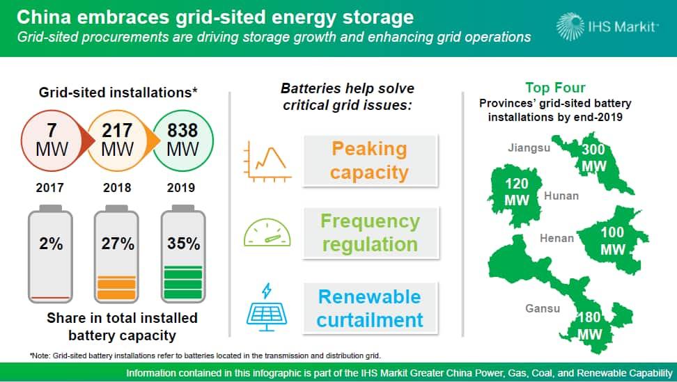 China grid energy storage