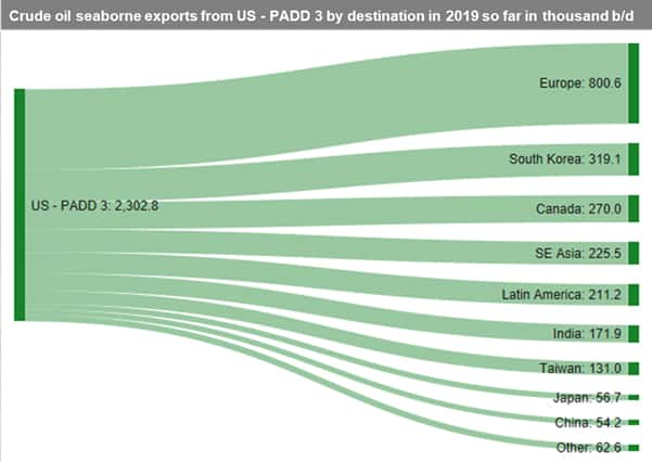 Crude oil seaborne exports from US PADD 3