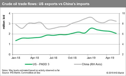 Crude oil trade flows US exports vs China imports