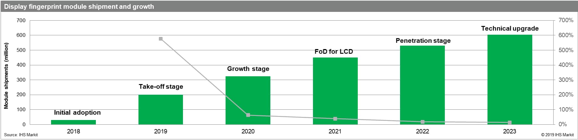 IHS Markit shipment forecast of fingerprint on display (FoD) modules