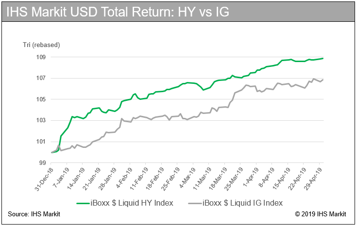 IHS Markit USD Total Return: HY vs IG