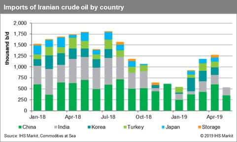 Imports of Iranian Crude Oil by Country