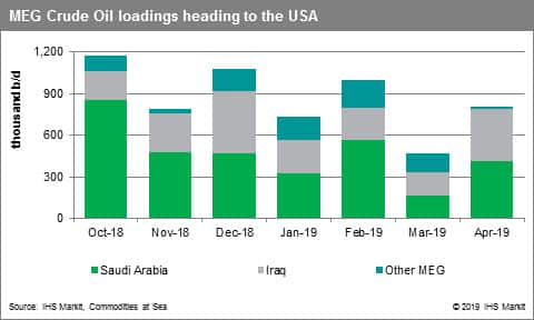 MEG crude oil loadings heading to the USA