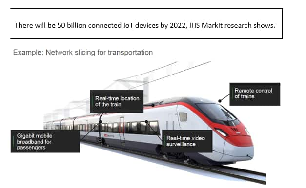 IHS Markit graphic on network slicing for transportation