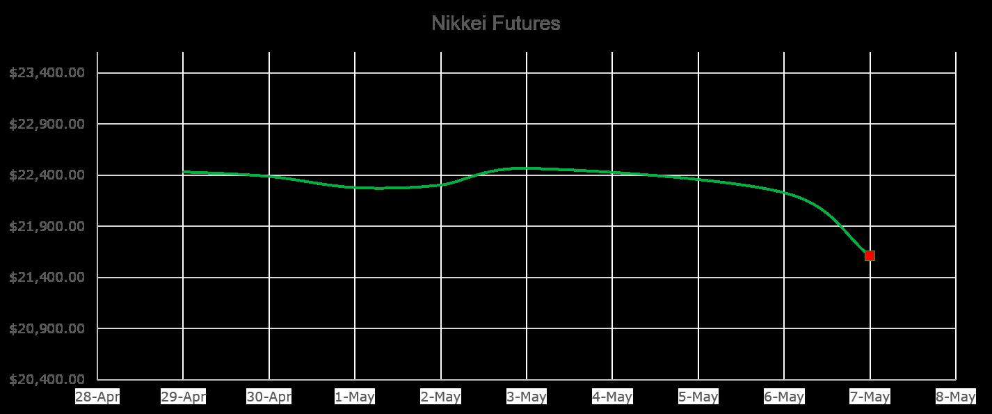 Nikkei Futures