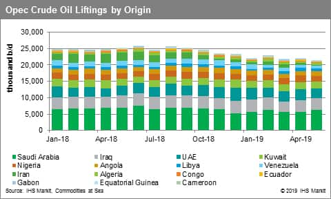 OPEC Crude Oil Liftings by Origin