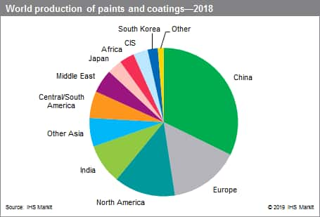 Paint and Coatings Industry Overview - Chemical Economics Handbook