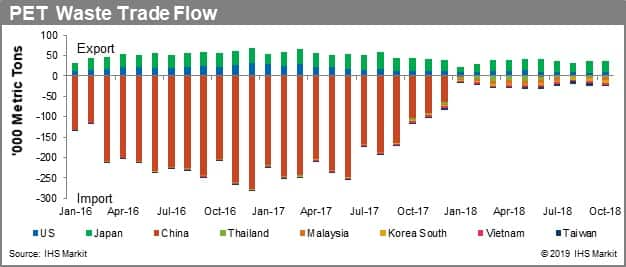 Pressing Times Ahead for Paraxylene   IHS Markit