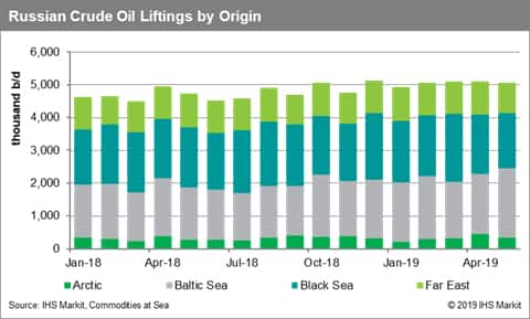 Crude Oil Trade: Russia's liftings down, but for how long as