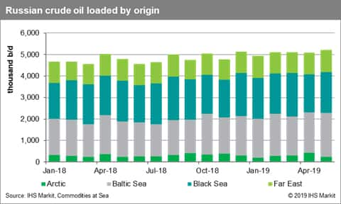 Russia Crude Oil Loadings