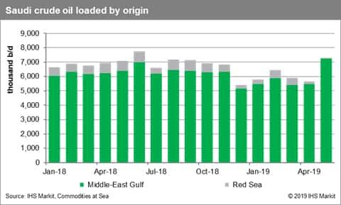 Saudi Arabia Crude Oil Loadings