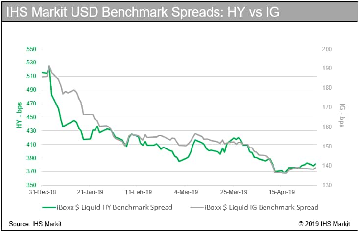 IHS Markit USD Benchmark Spreads: HY vs IG