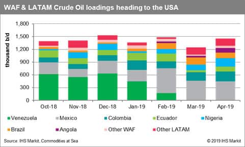 WAF and LATAM crude oil loadings heading to the USA