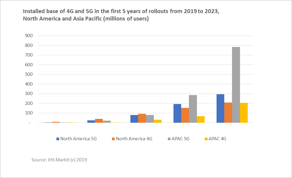 IHS Markit graphic of 5G vs. 4G subscriber numbers in North America and Asia Pacific