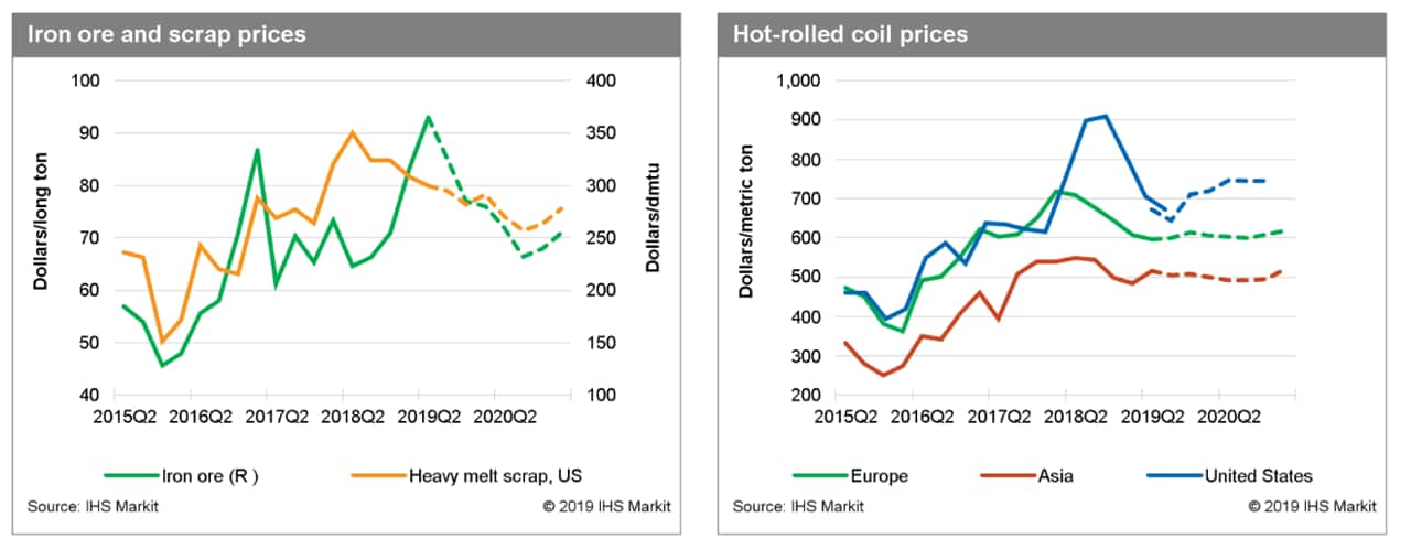 Steel Price Forecast and Market Outlook | IHS Markit